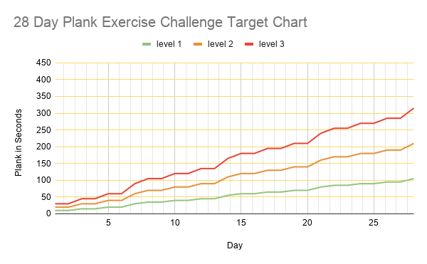28 Day Plank Challenge Target Chart