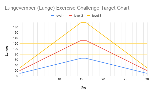 Lungevember targets chart for all levels