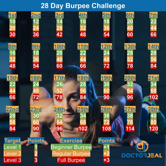28 Day Burpee Exercise Challenge - DoctorJeal