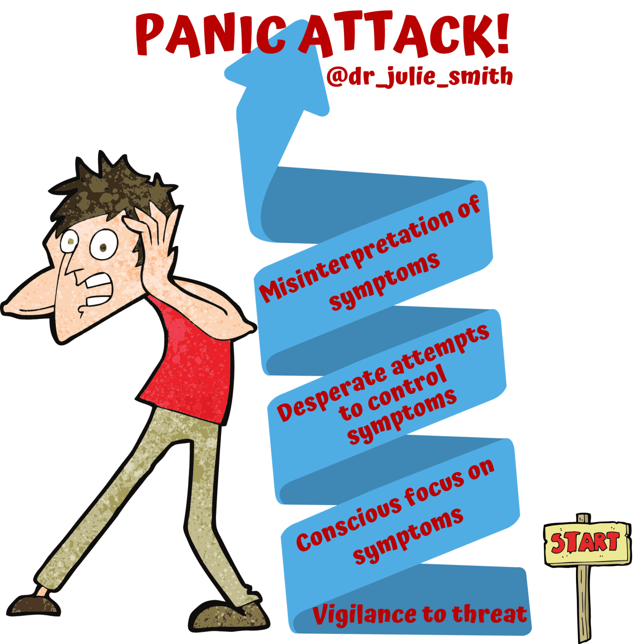 How does Anxiety Spiral into a Panic Attack?