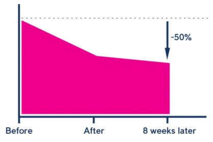 Average reduction in time to fall asleep after using the Sleepio course. source: sleepio.com