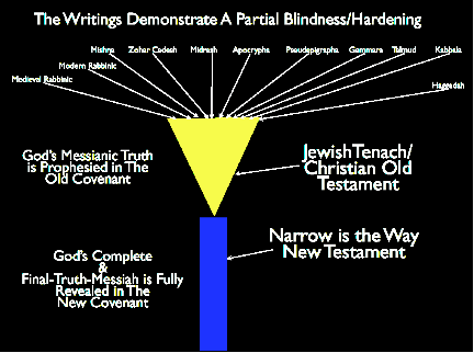 Chart by Author