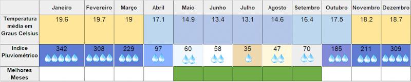 Santo Antônio do Pinhal temperatura