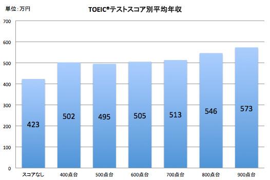 TOEIC®テストスコア別平均年収