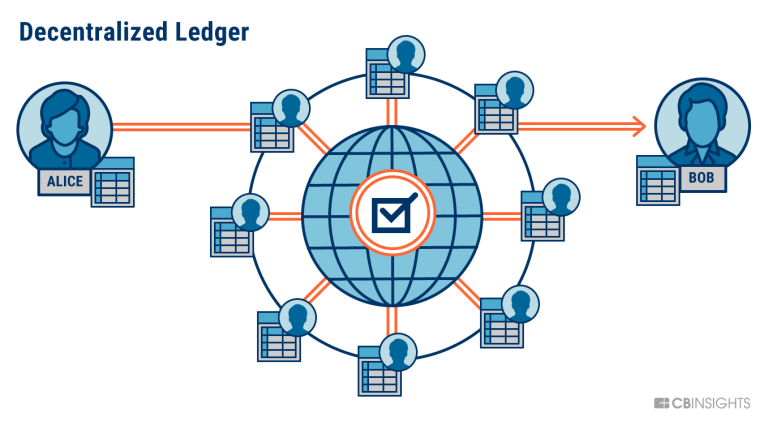 Anti-Money Laundering Tracking and Blockchain Use