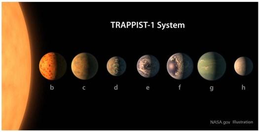 TRAPPIST-1 Planet Lineup - NASA