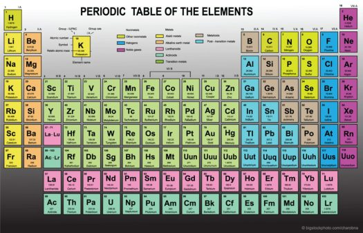 Natural Elements of the Periodic Table