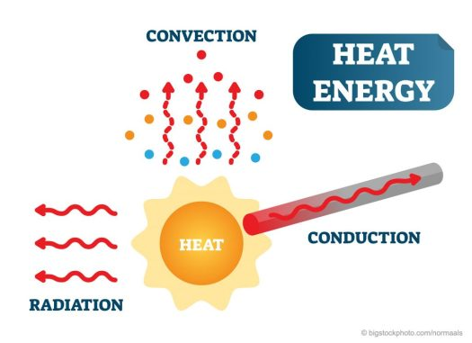 Moving Heat Energy