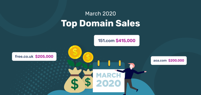 Top Domain Sales of March 2020
