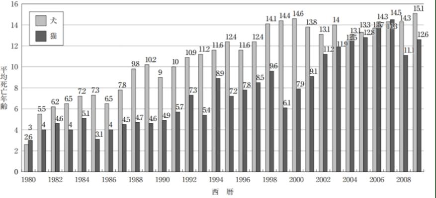 犬の寿命推移グラフ