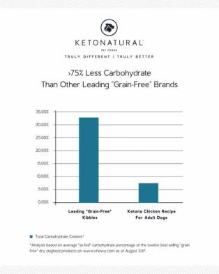 Graphic of Ketonatural 75% less Carbohydrates