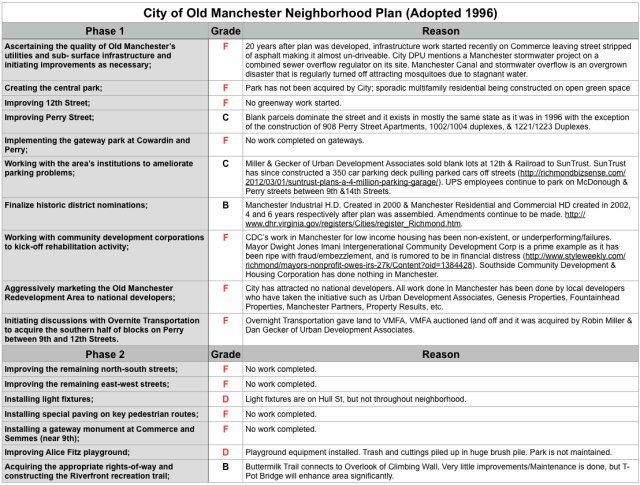 Neighborhood Plan Line Item Grades
