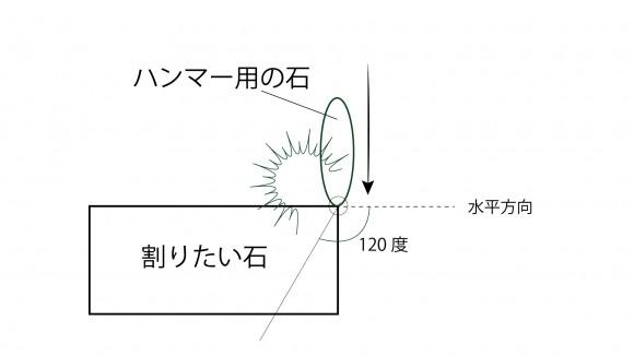 石器部解説2
