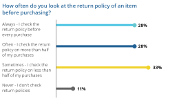 Source: Optoro Customer Return Experience Research