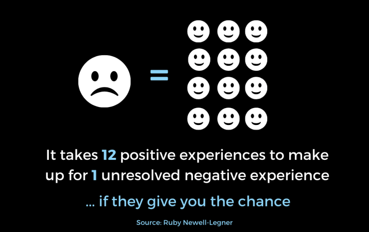 It takes 12 positive experiences to make up 1 unresolved negative experience