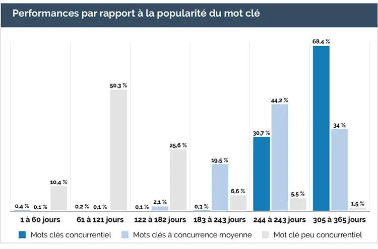 Indexation par rapport à la performance du mot clé