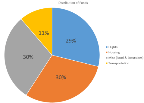 Pie Spending Chart