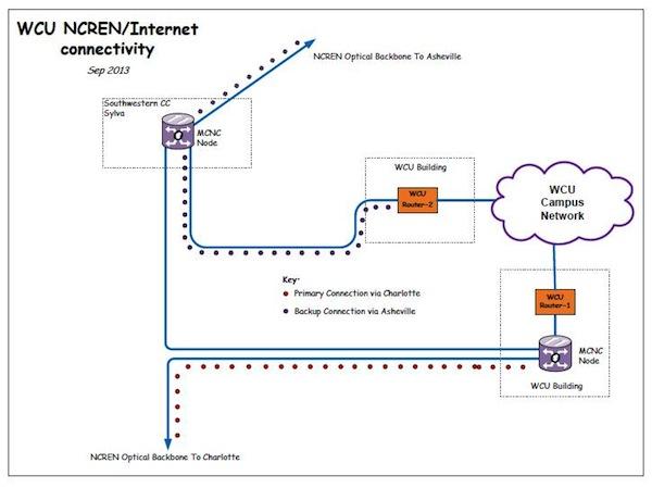 WCU/NCREN Network Connectivity