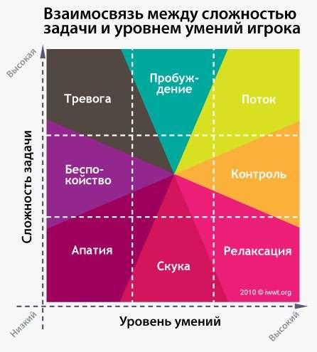 Михай Чиксентмихайи «Поток» — один из секретов продуктивности и счастья