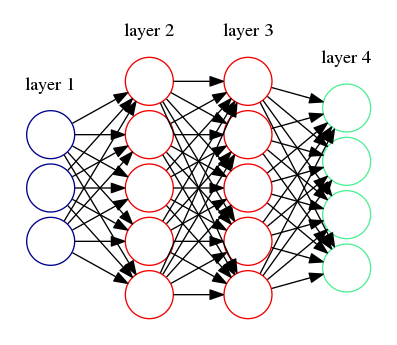 Illustration of a simple neural network with two layers.