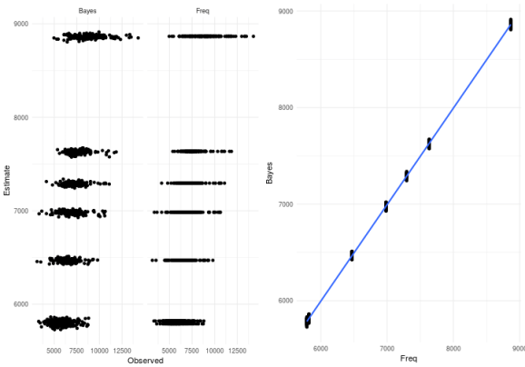 Plot over the agreement between the fitting of the two approaches. The lefthand side shows the fitted vs observed for the Bayesian and the ML. The right hand side shows a scatterplot of the fitted from both approaches.