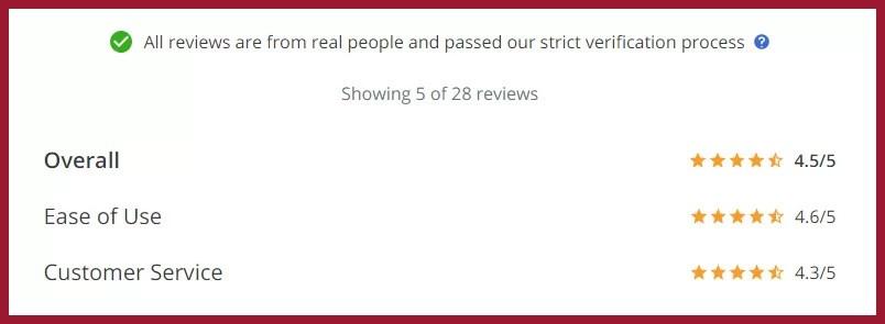Dokumentiv reviews