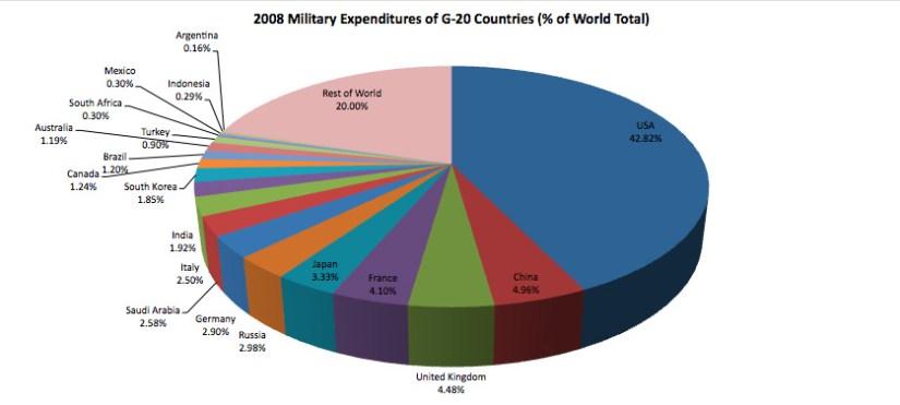 G20 Military Spending 2008