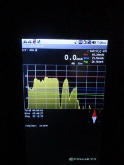 GPS Speed Graph