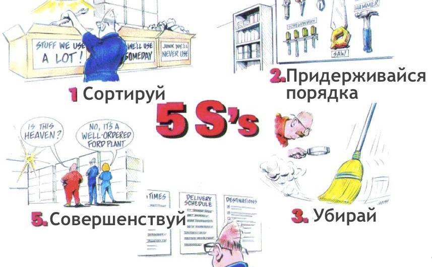 Система 5S Введение