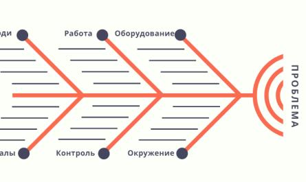 Диграмма Исикавы