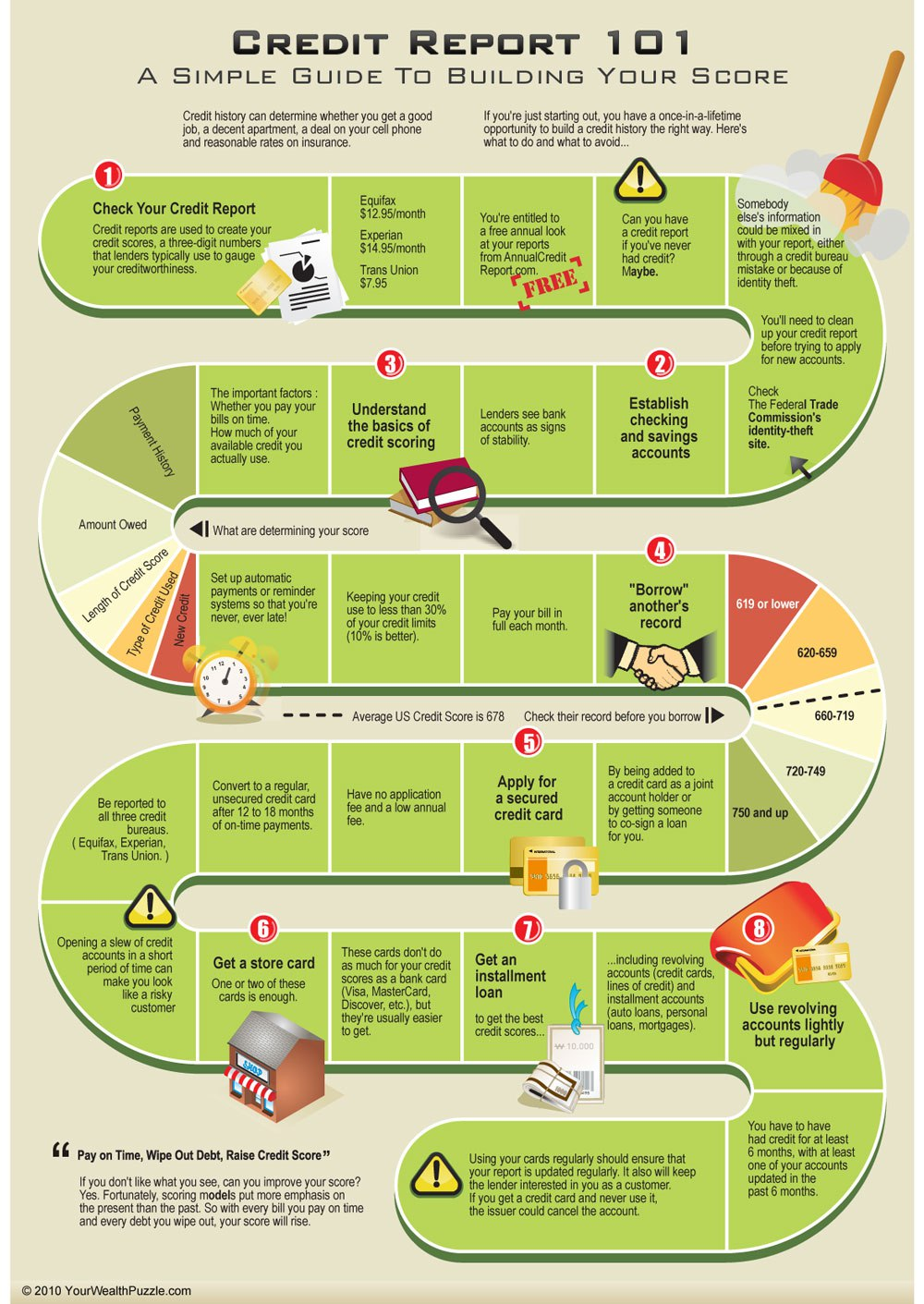How to improve credit score credit report 101 infographic credit infographic ccuart Image collections