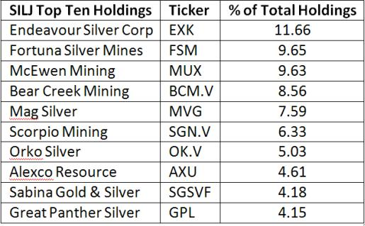 SILJ Top Holdings