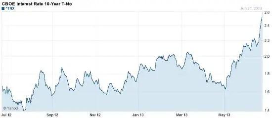 10 year treasury june 24 13