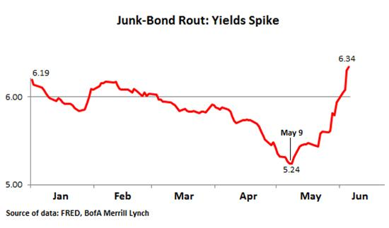Junk bonds June 13