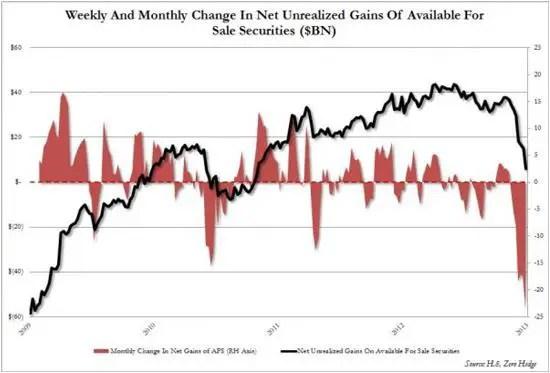 Bank bond losses 2013