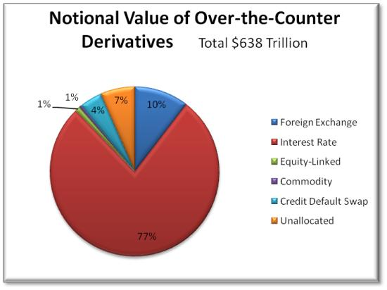 Derivatives July 2013