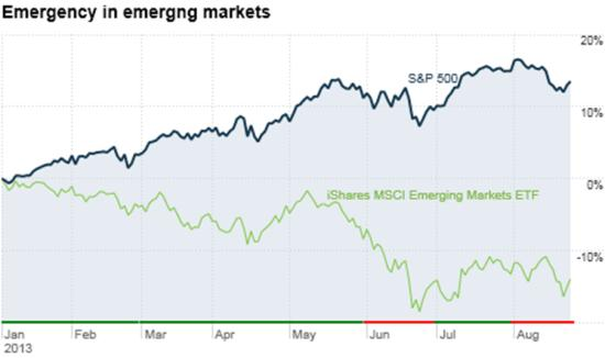 Emerging stocks aug 2013
