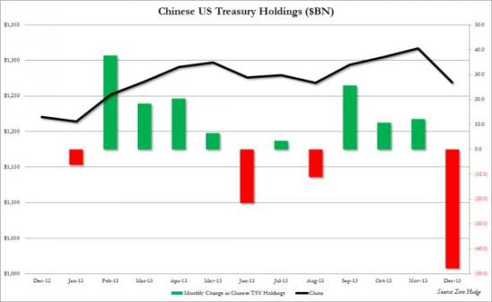 Chinese Treasury purchases