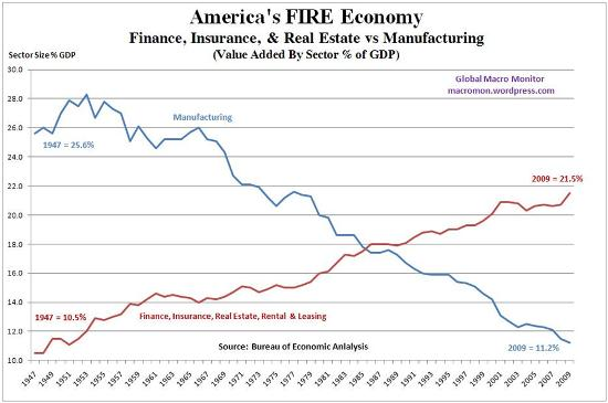 FIRE economy