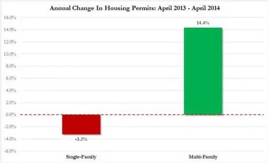 Housing permits annual change 2014