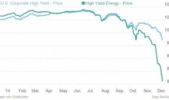 Oil junk bonds 2014