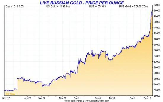 Russian gold price Dec 2014