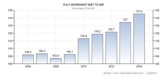Italy debt 2014
