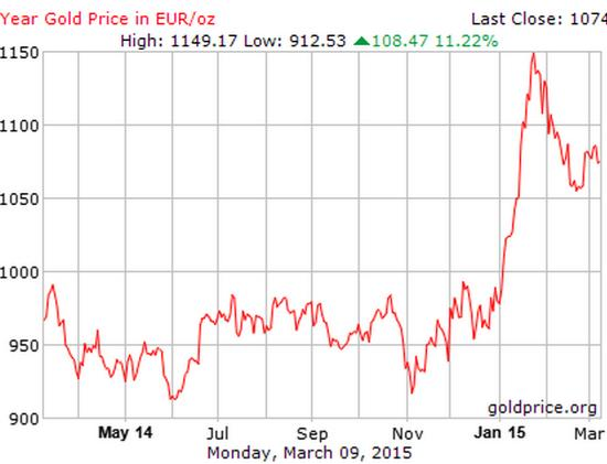 Gold in euros March 2015