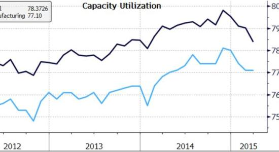 Capacity utilization 2015