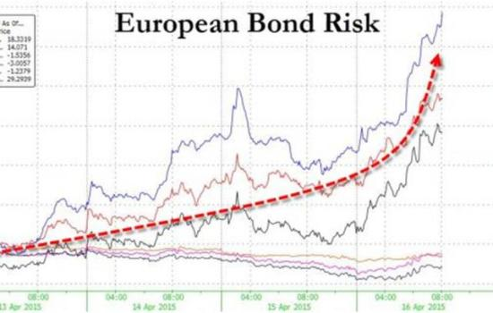 Europran bond risk 2015