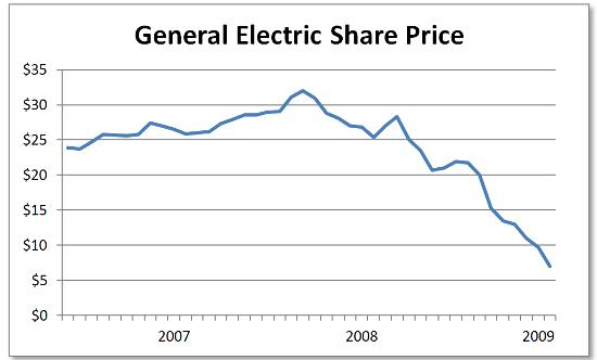 GE share price