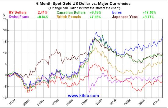 Gold in other currencies April 2015