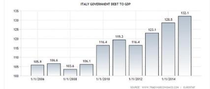 Italy government debt to GDP 2015
