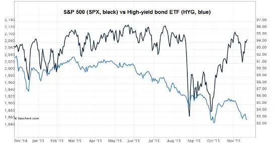 Stocks vs junk